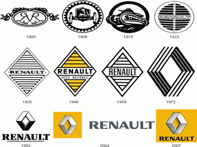 Lịch sử hình thành Renault Logo