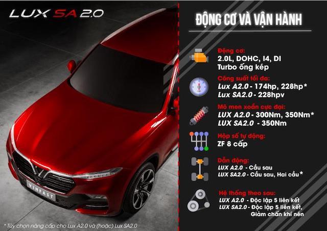 Thông số cơ bản của xe Vinfast Lux SA2.0